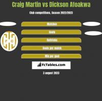 Craig Martin vs Dickson Afoakwa h2h player stats