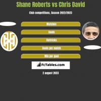 Shane Roberts vs Chris David h2h player stats
