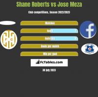 Shane Roberts vs Jose Meza h2h player stats