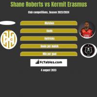Shane Roberts vs Kermit Erasmus h2h player stats