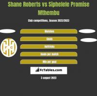 Shane Roberts vs Siphelele Promise Mthembu h2h player stats