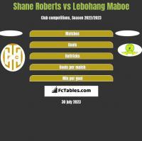 Shane Roberts vs Lebohang Maboe h2h player stats