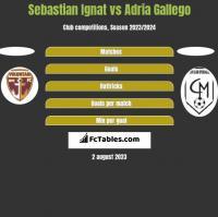 Sebastian Ignat vs Adria Gallego h2h player stats