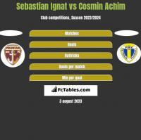 Sebastian Ignat vs Cosmin Achim h2h player stats