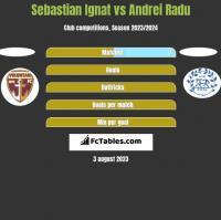 Sebastian Ignat vs Andrei Radu h2h player stats