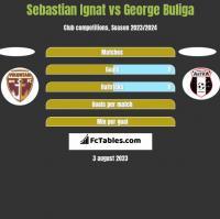 Sebastian Ignat vs George Buliga h2h player stats