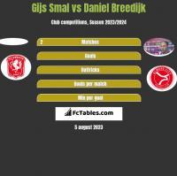 Gijs Smal vs Daniel Breedijk h2h player stats