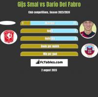Gijs Smal vs Dario Del Fabro h2h player stats