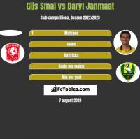 Gijs Smal vs Daryl Janmaat h2h player stats