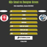 Gijs Smal vs Dwayne Green h2h player stats