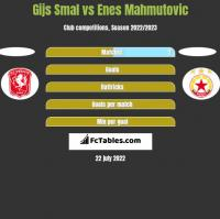 Gijs Smal vs Enes Mahmutovic h2h player stats