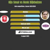 Gijs Smal vs Henk Dijkhuizen h2h player stats