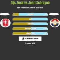 Gijs Smal vs Joeri Schroyen h2h player stats