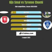 Gijs Smal vs Tyronne Ebuehi h2h player stats