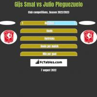 Gijs Smal vs Julio Pleguezuelo h2h player stats