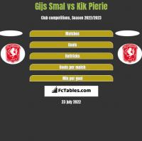 Gijs Smal vs Kik Pierie h2h player stats