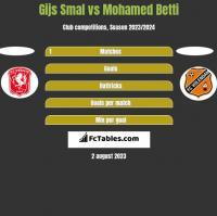 Gijs Smal vs Mohamed Betti h2h player stats