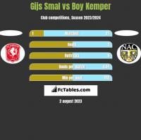 Gijs Smal vs Boy Kemper h2h player stats
