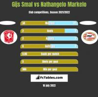Gijs Smal vs Nathangelo Markelo h2h player stats
