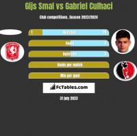 Gijs Smal vs Gabriel Culhaci h2h player stats
