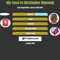 Gijs Smal vs Christopher Mamengi h2h player stats