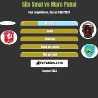 Gijs Smal vs Marc Pabai h2h player stats
