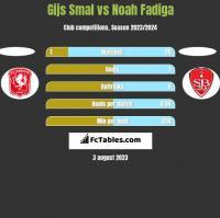 Gijs Smal vs Noah Fadiga h2h player stats