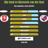 Gijs Smal vs Djevencio van der Kust h2h player stats