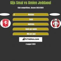 Gijs Smal vs Amien Jeddaoui h2h player stats