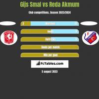 Gijs Smal vs Reda Akmum h2h player stats