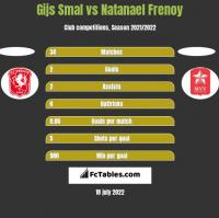 Gijs Smal vs Natanael Frenoy h2h player stats