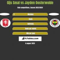 Gijs Smal vs Jayden Oosterwolde h2h player stats