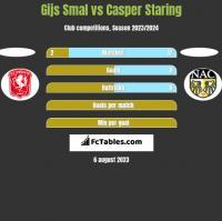 Gijs Smal vs Casper Staring h2h player stats