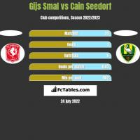 Gijs Smal vs Cain Seedorf h2h player stats
