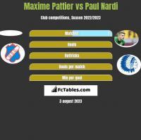 Maxime Pattier vs Paul Nardi h2h player stats