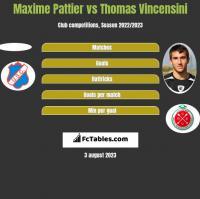 Maxime Pattier vs Thomas Vincensini h2h player stats