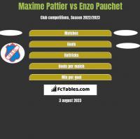 Maxime Pattier vs Enzo Pauchet h2h player stats