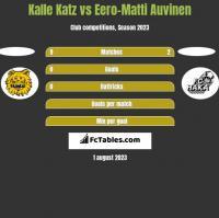 Kalle Katz vs Eero-Matti Auvinen h2h player stats