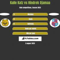 Kalle Katz vs Hindrek Ojamaa h2h player stats