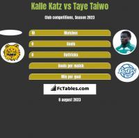Kalle Katz vs Taye Taiwo h2h player stats