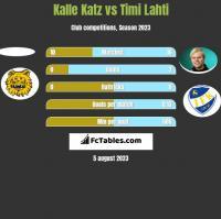 Kalle Katz vs Timi Lahti h2h player stats