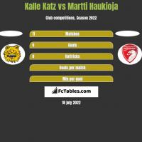 Kalle Katz vs Martti Haukioja h2h player stats
