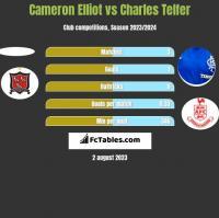 Cameron Elliot vs Charles Telfer h2h player stats