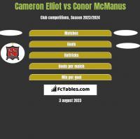 Cameron Elliot vs Conor McManus h2h player stats