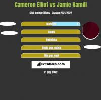 Cameron Elliot vs Jamie Hamill h2h player stats