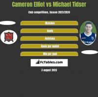 Cameron Elliot vs Michael Tidser h2h player stats