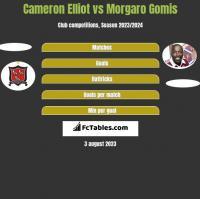 Cameron Elliot vs Morgaro Gomis h2h player stats