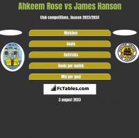 Ahkeem Rose vs James Hanson h2h player stats