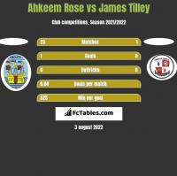 Ahkeem Rose vs James Tilley h2h player stats