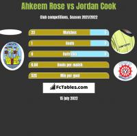 Ahkeem Rose vs Jordan Cook h2h player stats